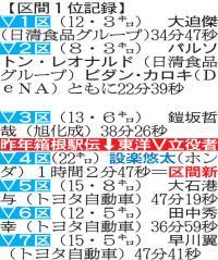 ニューイヤー駅伝、2016年は6チーム増 - 陸上 : 日刊スポーツ